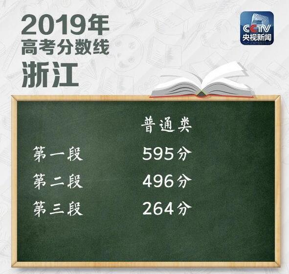 浙江2019高考分数线