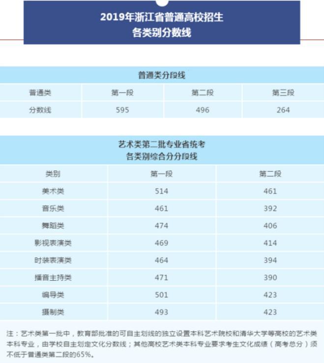 浙江2019高考分数线1