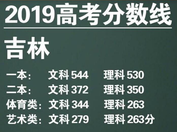 吉林2019高考分数线
